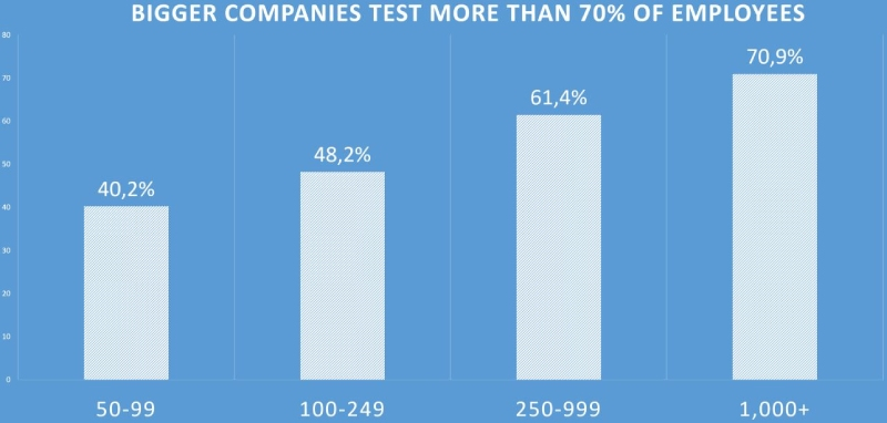 bigger companies drug test more than smaller companies