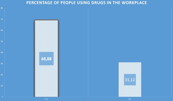 how many people need to pass an employer drug test